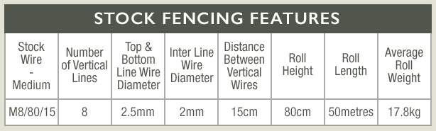 Stock Wire Fencing - M8-80-15